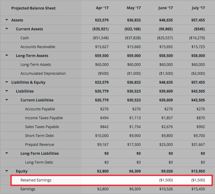dividends-balancesheet.png