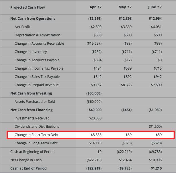 financing-lineofcredit-cashflow.png