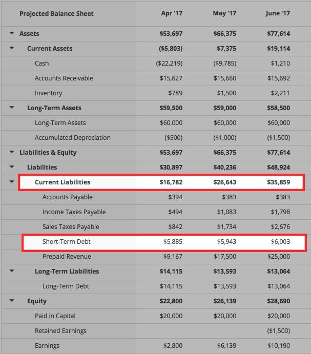 financing-lineofcredit-balancesheet.png